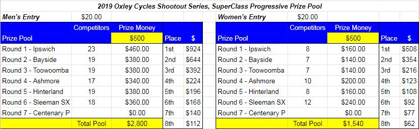 Superclass Prize Pool Rd6